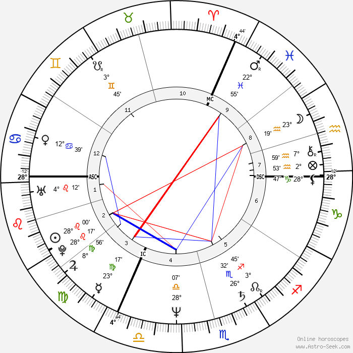Linda Martel - Birth horoscope chart
