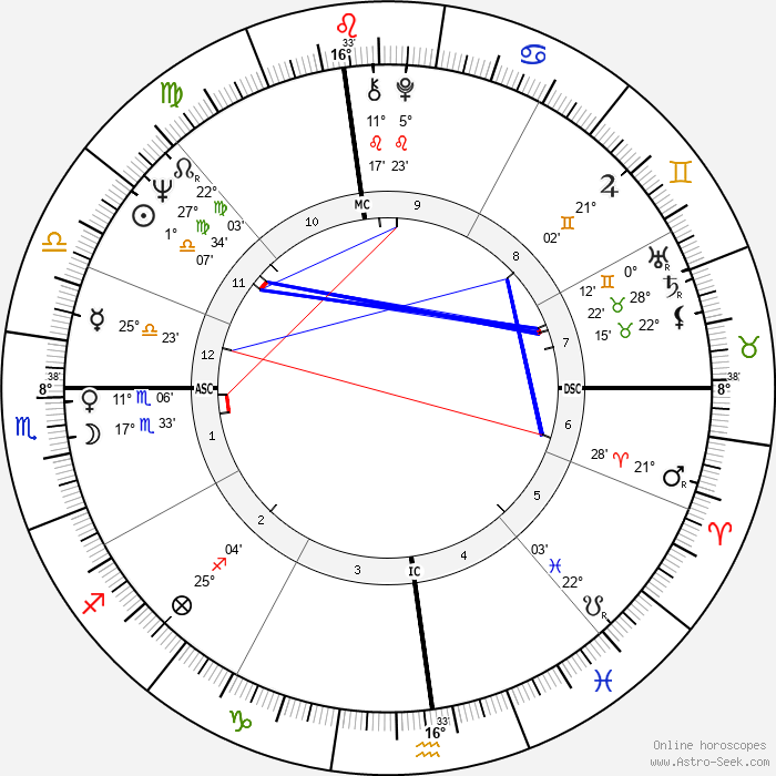 Linda McCartney - Birth horoscope chart