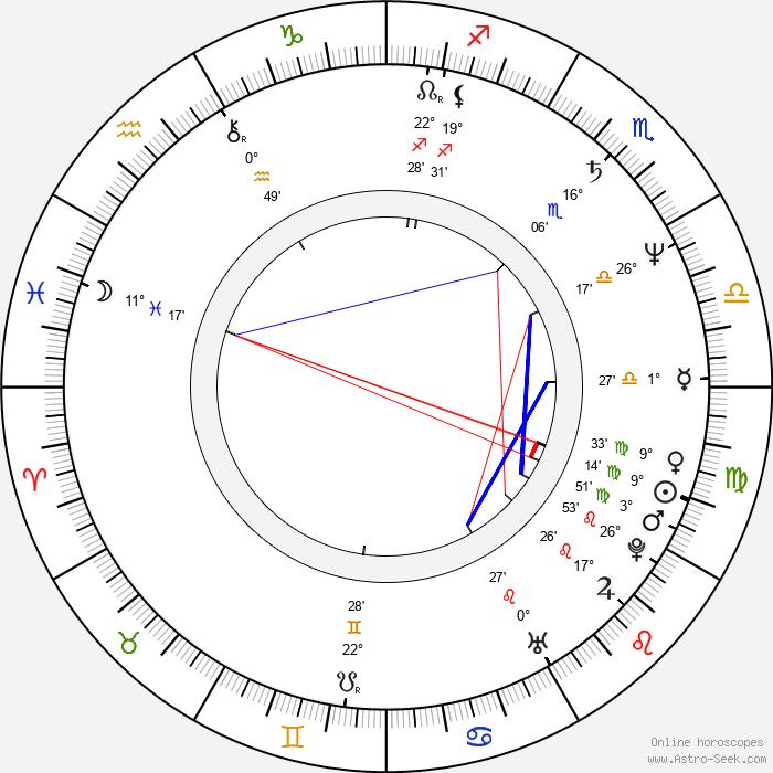 Linda Purl - Birth horoscope chart