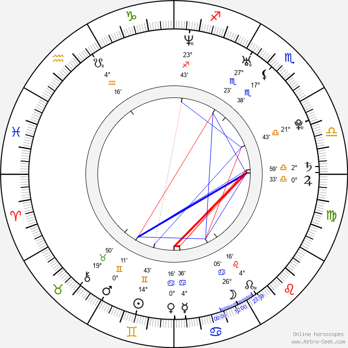 Linda Sundblad - Birth horoscope chart