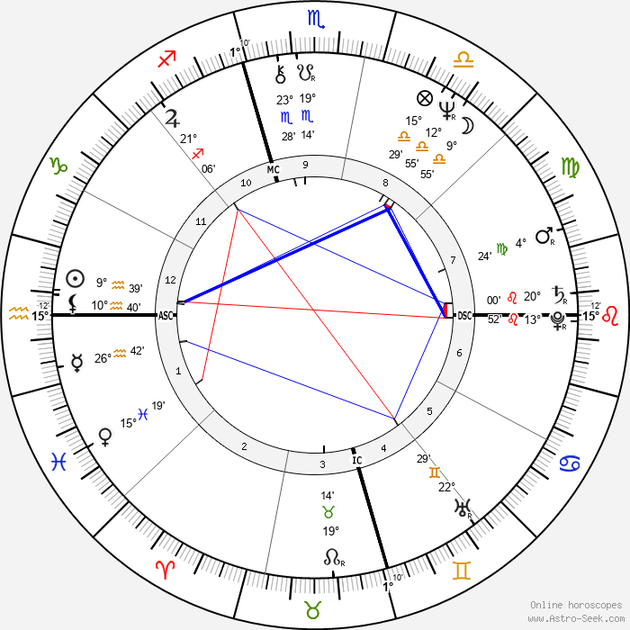 Linda Susan Agar - Birth horoscope chart