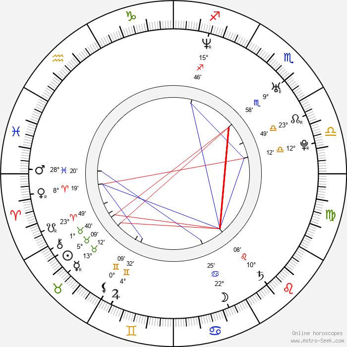 Linda Zilliacus - Birth horoscope chart