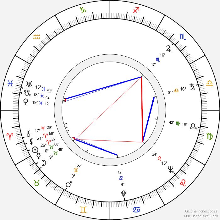 Lindsay Anderson - Birth horoscope chart