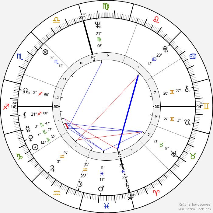 Lindsay Crosby - Birth horoscope chart