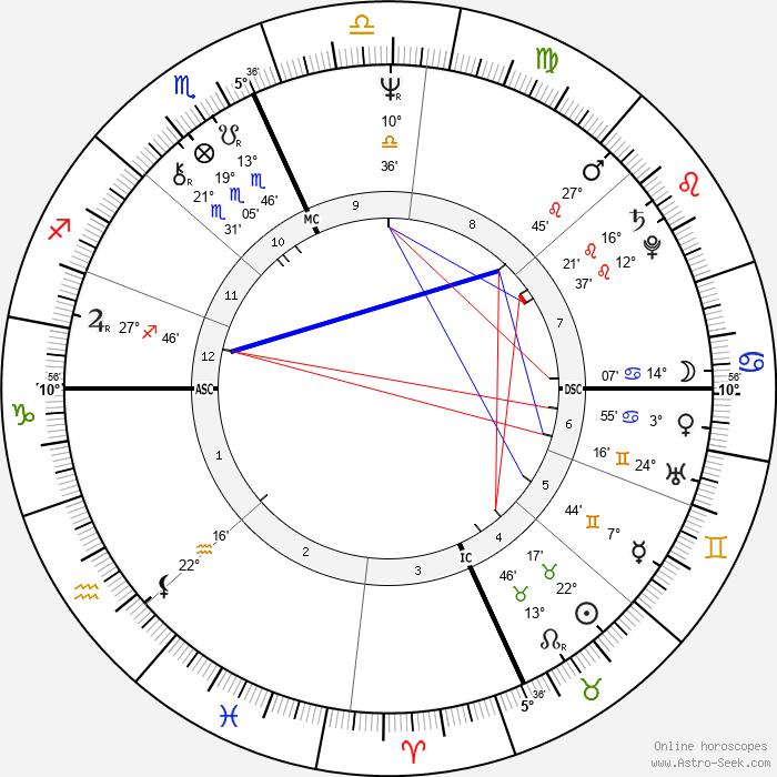 Lindsay Crouse - Birth horoscope chart