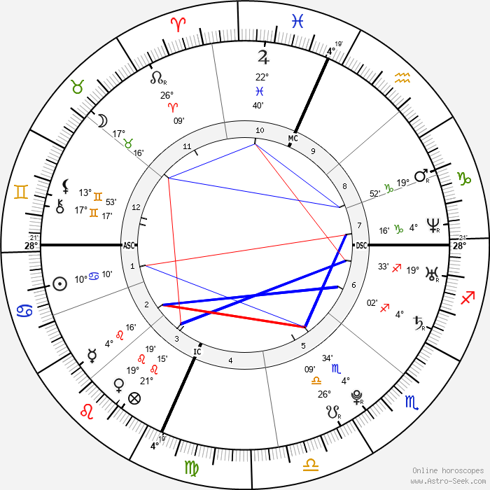 Lindsay Lohan - Birth horoscope chart