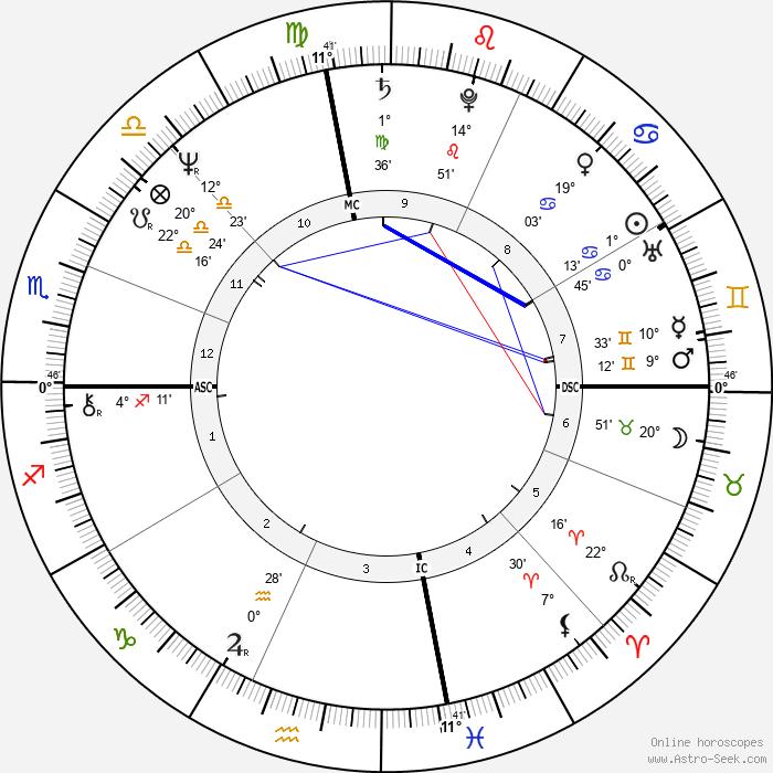 Lindsay Wagner - Birth horoscope chart