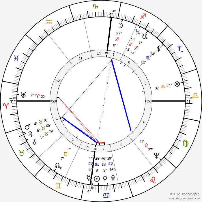 Line Renaud - Birth horoscope chart