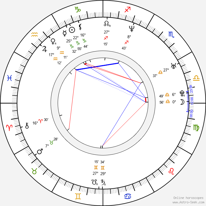 Link Baker - Birth horoscope chart