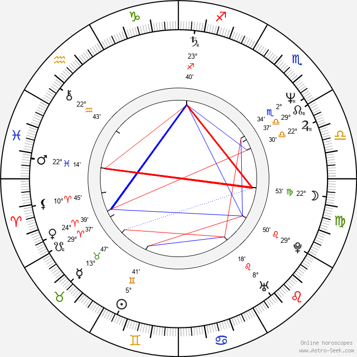 Linnea Quigley - Birth horoscope chart