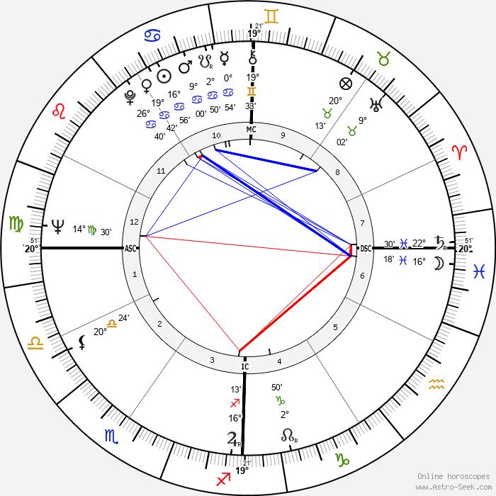 Lino Banfi - Birth horoscope chart