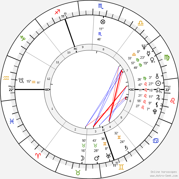 Lino Capolicchio - Birth horoscope chart