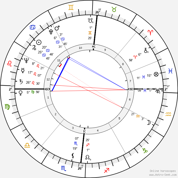 Lino Ventura - Birth horoscope chart