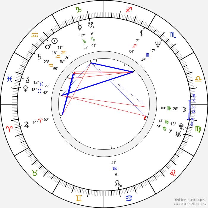 Linus Roache - Birth horoscope chart