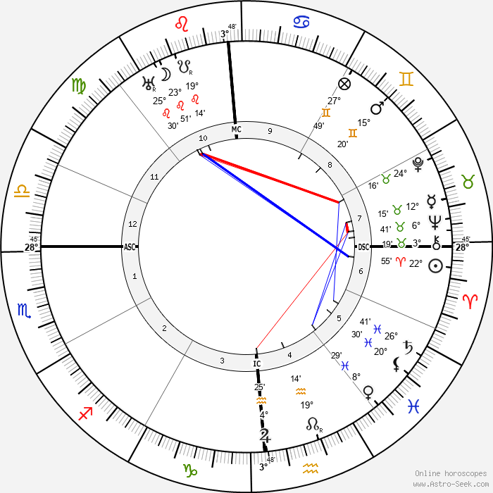 Lionel Barrymore - Birth horoscope chart
