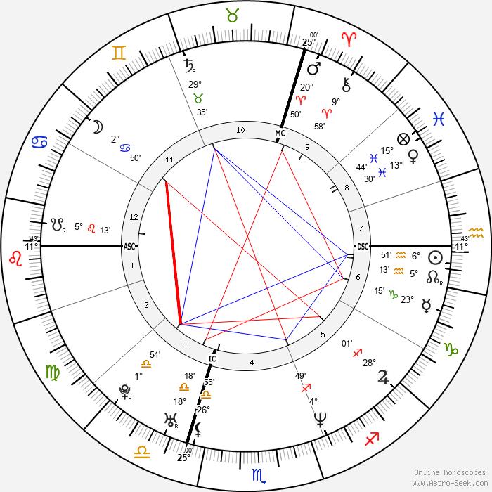 Lionel Delplanque - Birth horoscope chart