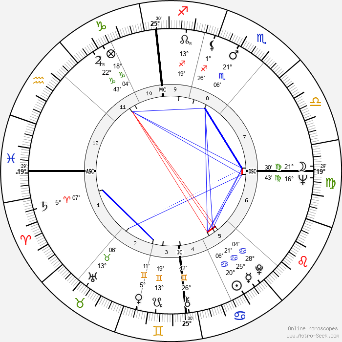 Lionel Jospin - Birth horoscope chart
