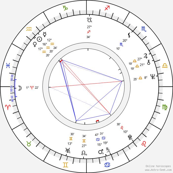 Lionel Mark Smith - Birth horoscope chart