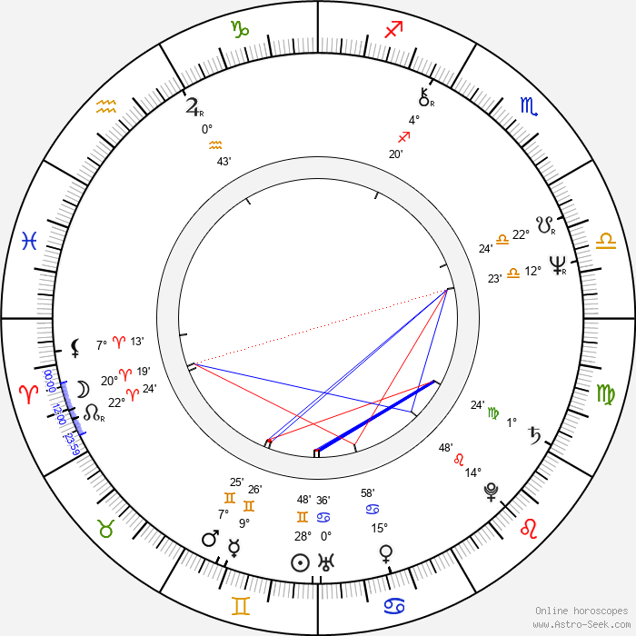 Lionel Richie - Birth horoscope chart