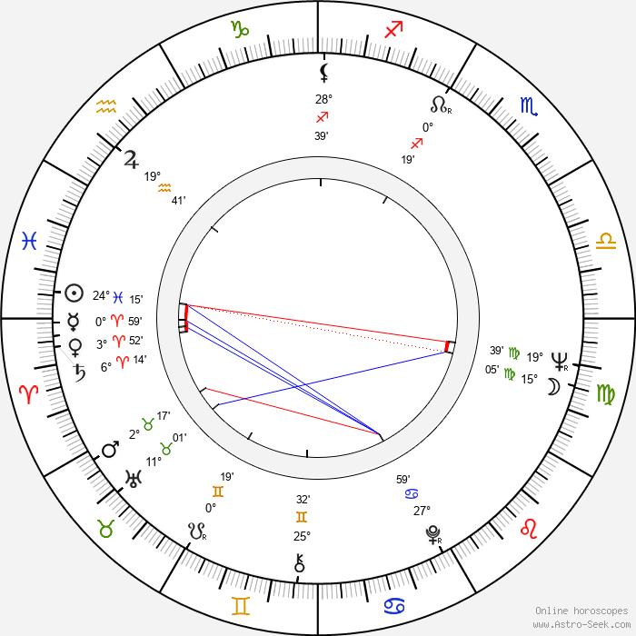 Lionella Pyryeva - Birth horoscope chart