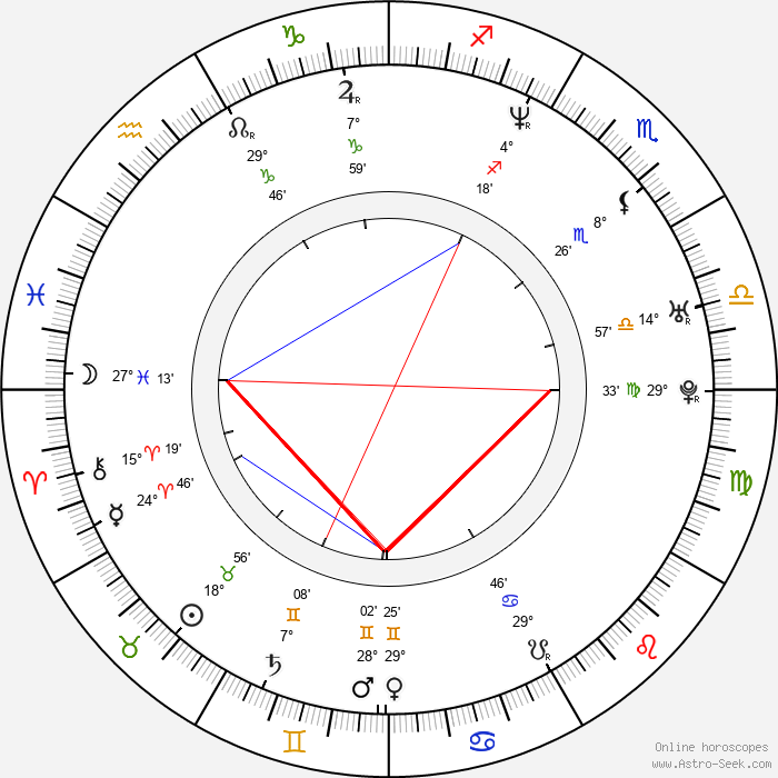 Lisa Ann - Birth horoscope chart