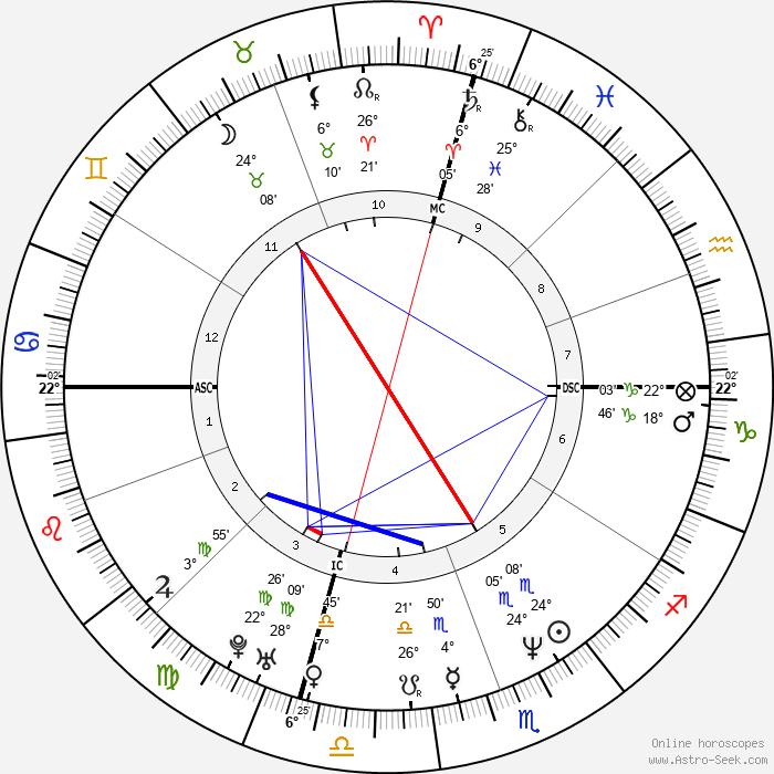 Lisa Bonet - Birth horoscope chart