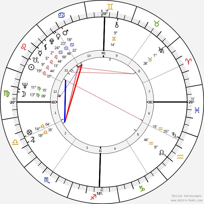 Lisa Brady - Birth horoscope chart