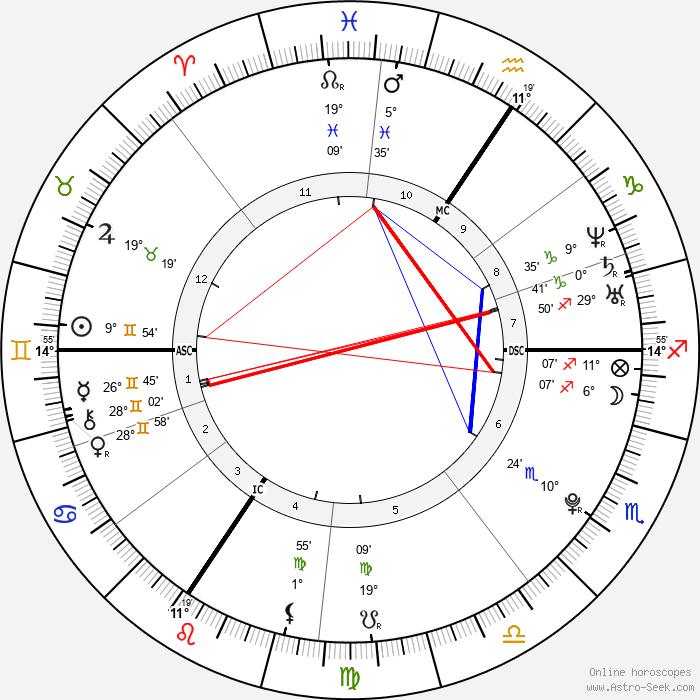 Lisa Bund - Birth horoscope chart