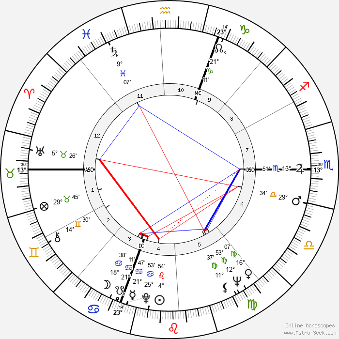 Lisa Gastoni - Birth horoscope chart
