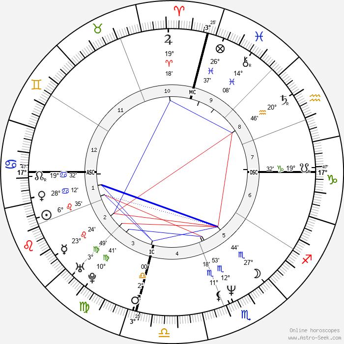 Lisa Kudrow - Birth horoscope chart