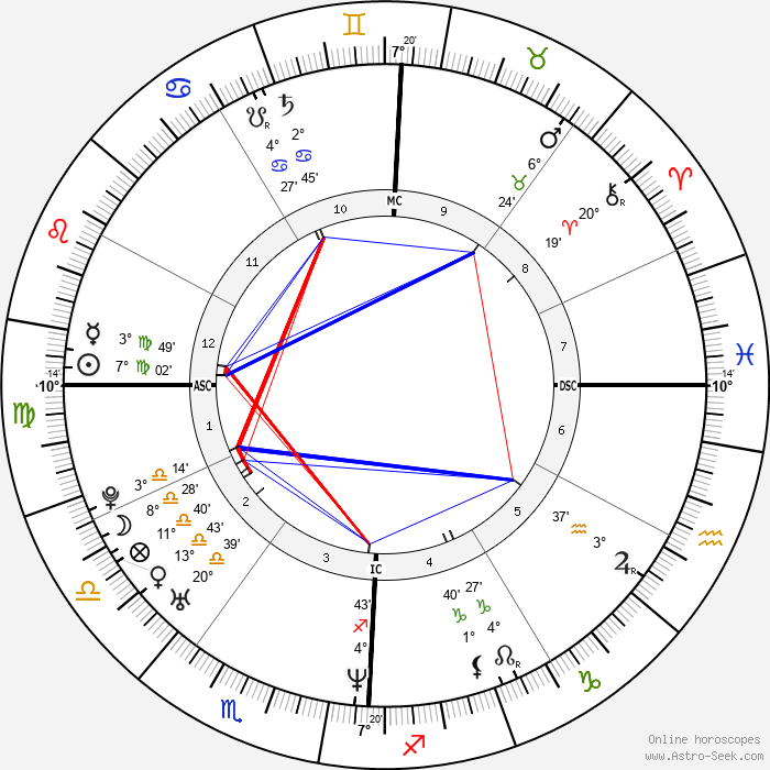 Lisa Ling - Birth horoscope chart