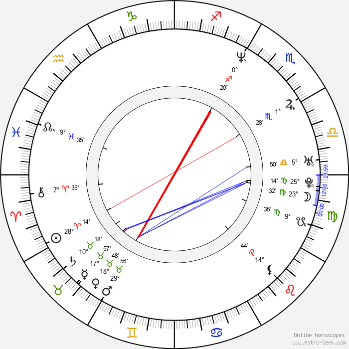 Lisa LoCicero - Birth horoscope chart