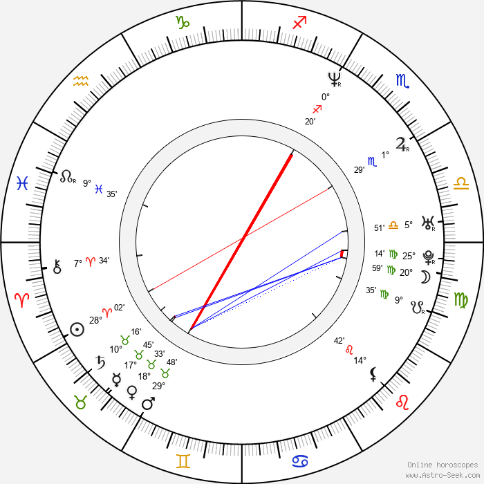 Lisa LoCicero - Birth horoscope chart