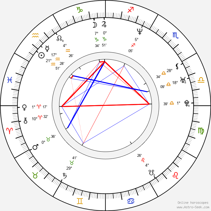 Lisa Martinek - Birth horoscope chart