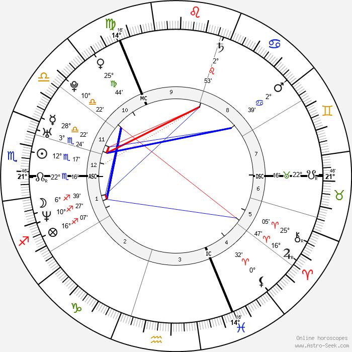 Lisa Scott-Lee - Birth horoscope chart