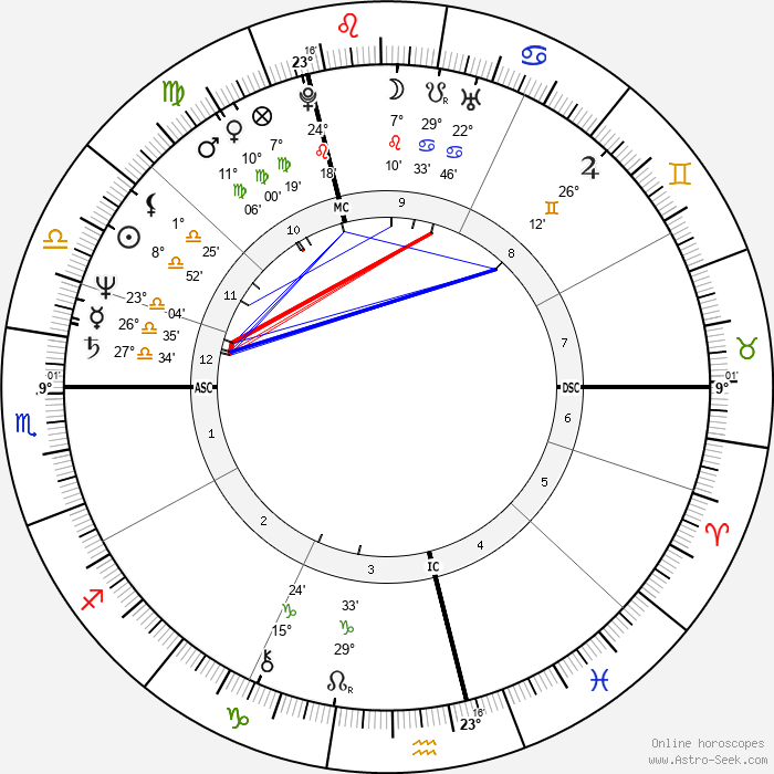 Lisa St. Aubin de Teran - Birth horoscope chart