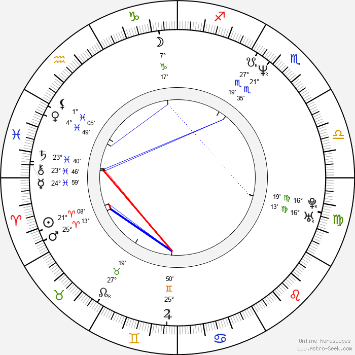 Lisa Stansfield - Birth horoscope chart