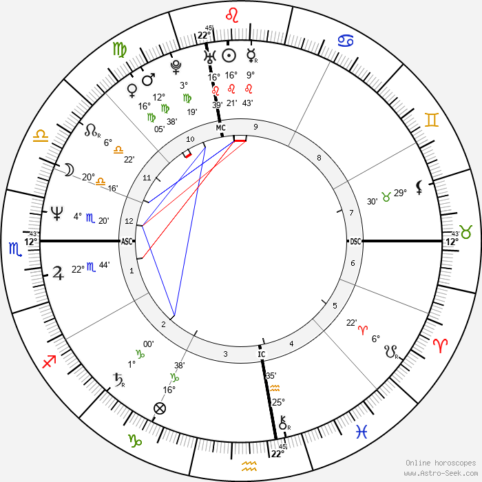 Lisa Tedesco - Birth horoscope chart