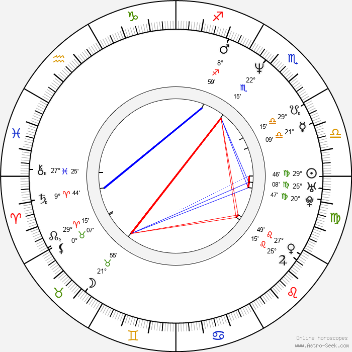 LisaRaye McCoy-Misick - Birth horoscope chart