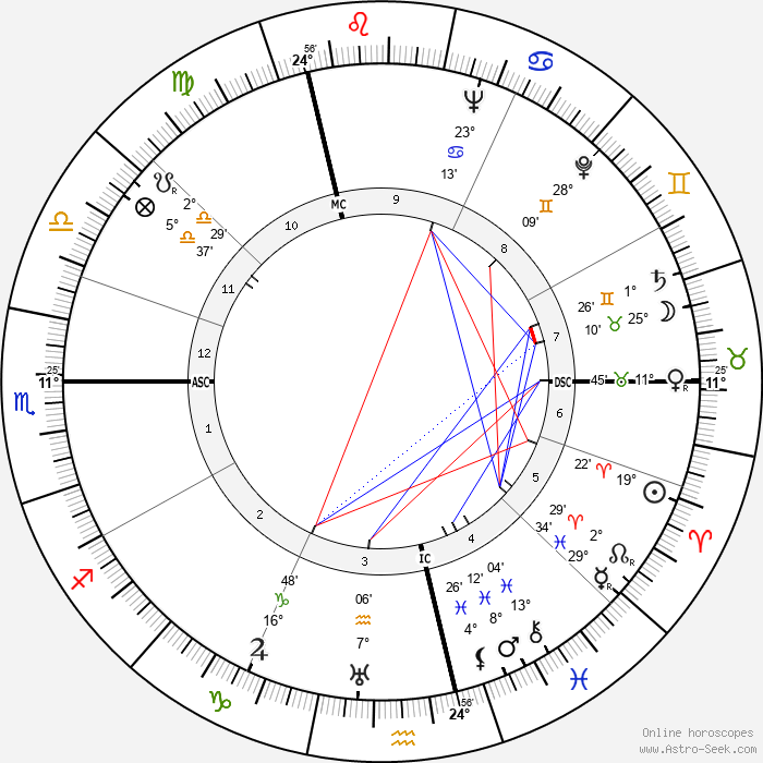 Lise Delamare - Birth horoscope chart