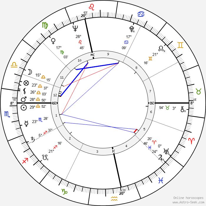 Lise Topart - Birth horoscope chart