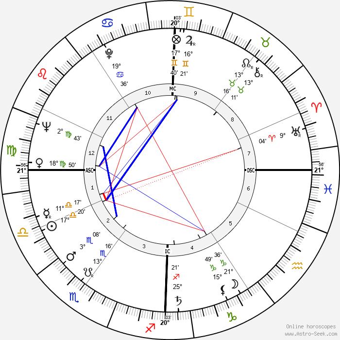 Liselotte Pulver - Birth horoscope chart