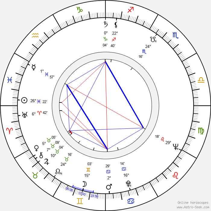 Lissy Tempelhof - Birth horoscope chart