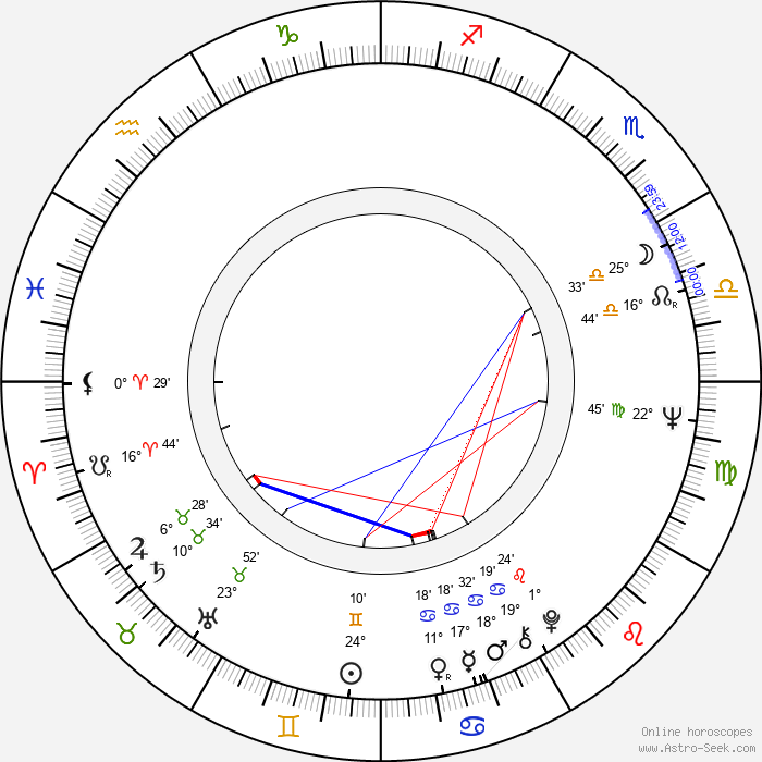 Liubomiras Lauciavicius - Birth horoscope chart