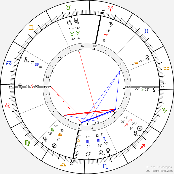 Liv Ullmann - Birth horoscope chart