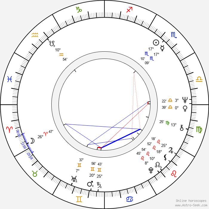 Livia Klausová - Birth horoscope chart