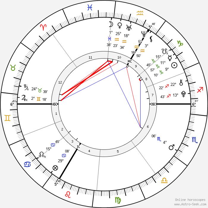 Livina Tanovic - Birth horoscope chart