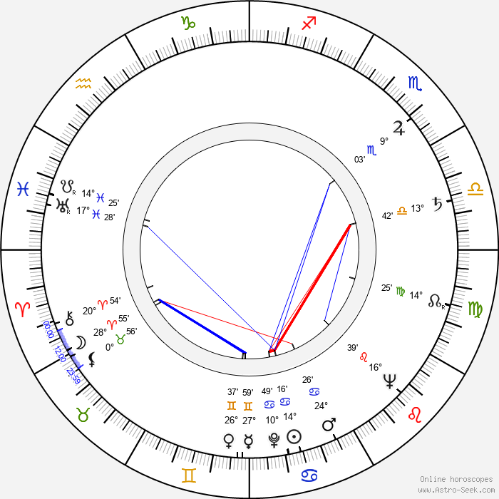 Liviu Ciulei - Birth horoscope chart