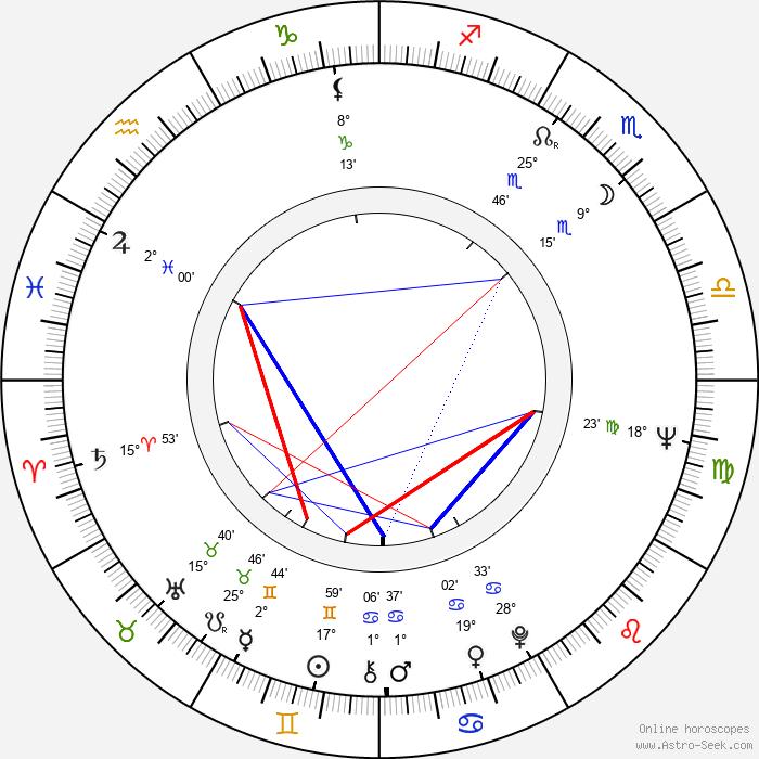 Liya Akhedzhakova - Birth horoscope chart