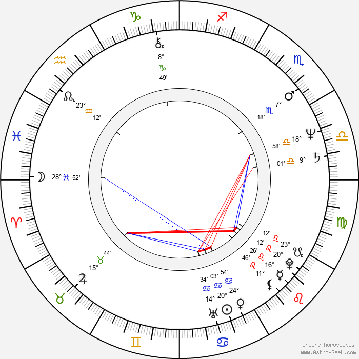 Liz Mitchell - Birth horoscope chart